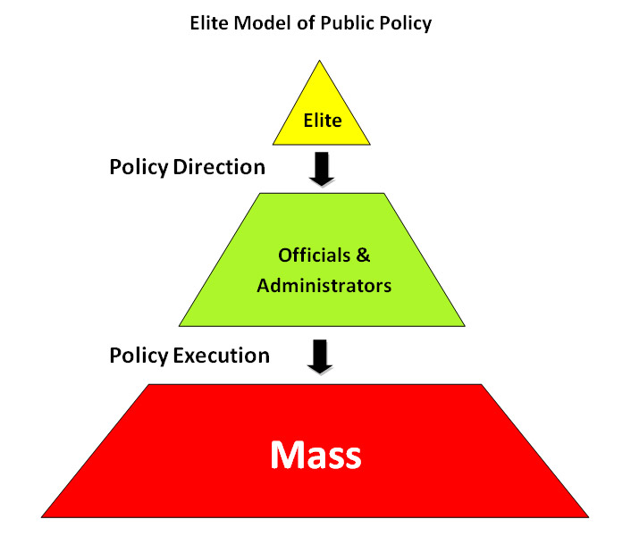 Elite Theory in Public Policy http://www.peterdjohnson.net/publicpolicy01.htm